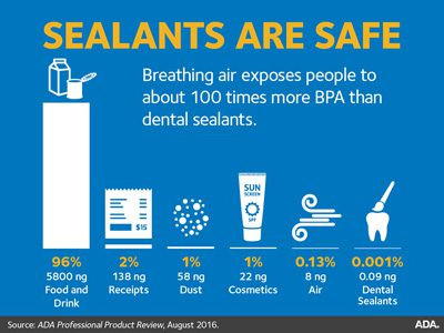Dental sealants are safe chart